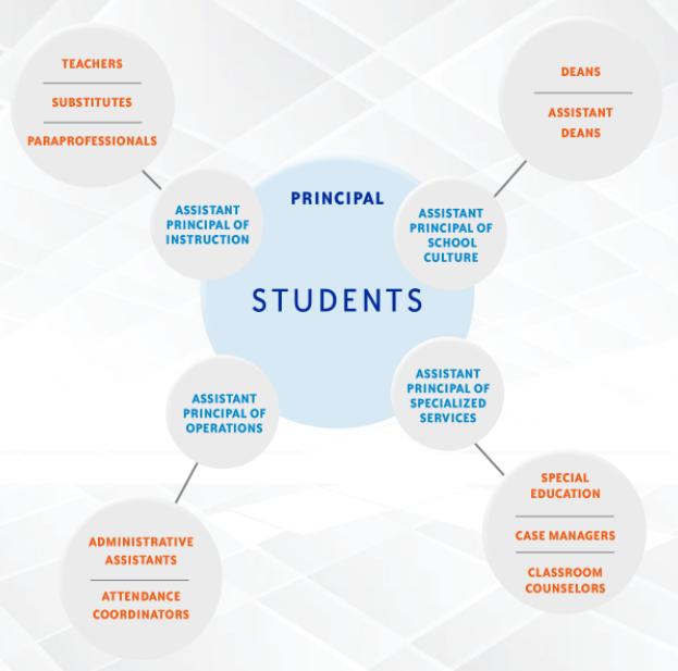 https://masterycharter.org/app/uploads/2020/11/Leadership-structure.png